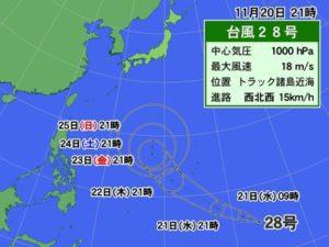 台風28号,名前